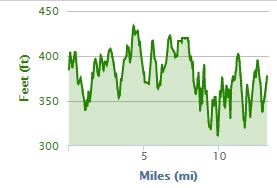 Elevation from my Garmin